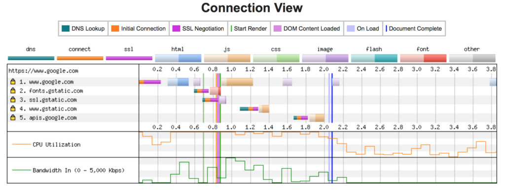 Connection View Webpagetest