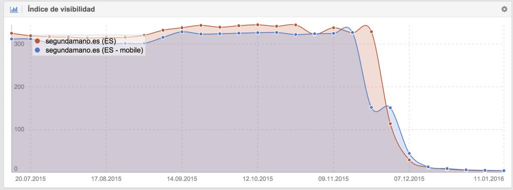 Grafico visibilidad Escritorio y Mobile - sistrix