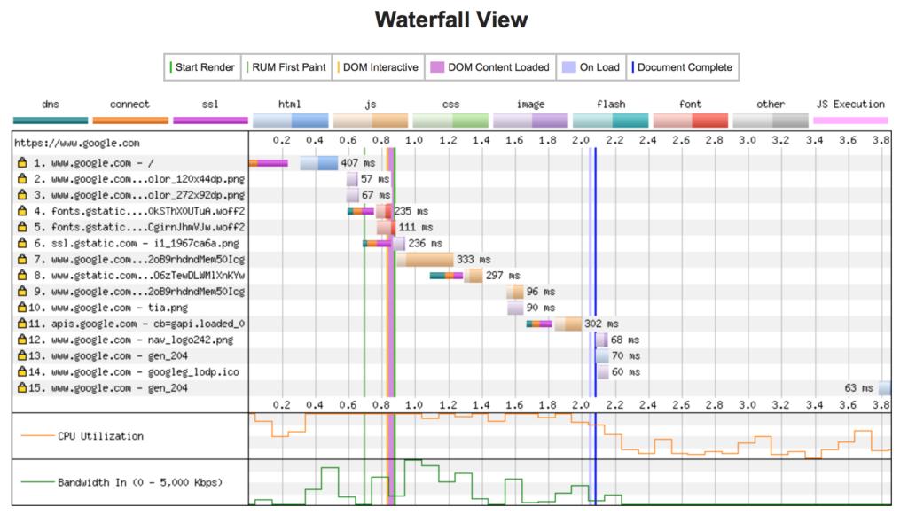 Waterfall View Webpagetest
