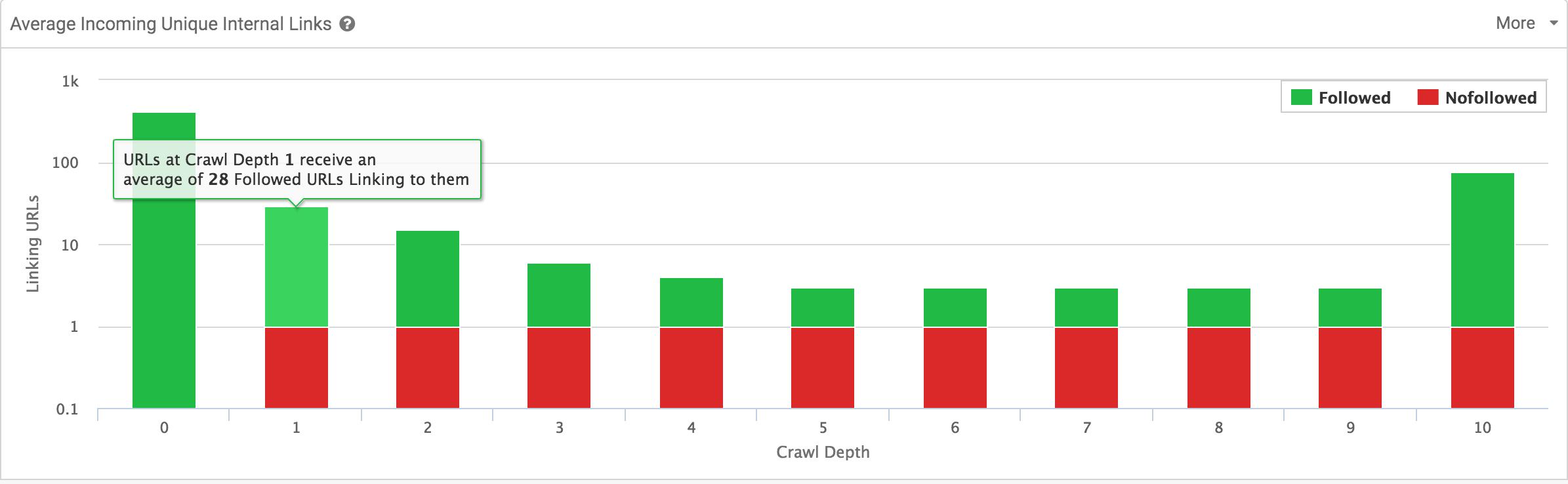average internal link sitebulb