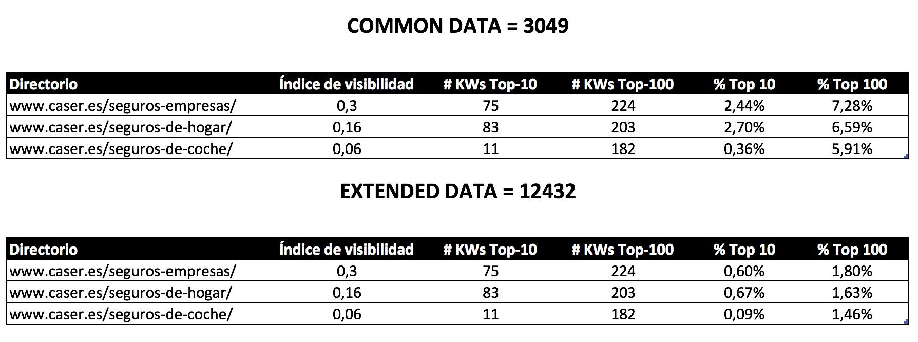 common data vs extended data sistrix