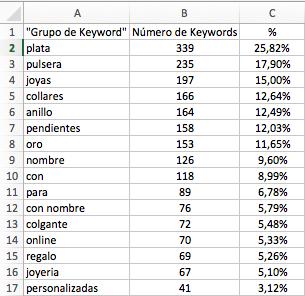 competidores grupos kw - sistrix
