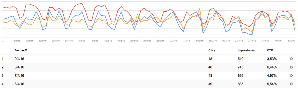 datos visibilidad por dias