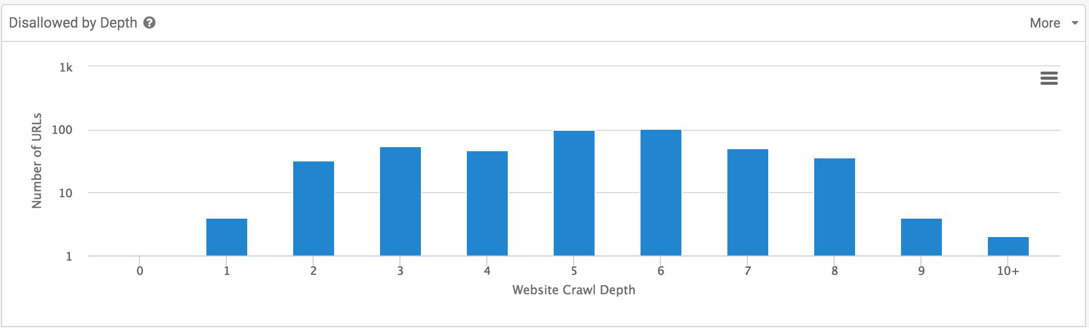 disallow index sitebulb