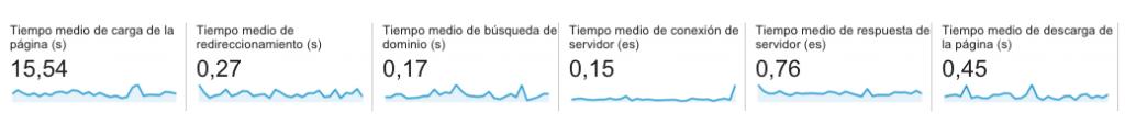 metricas resumen velocidad de carga GA