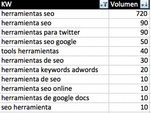 oportunidades de contenidos seo tools