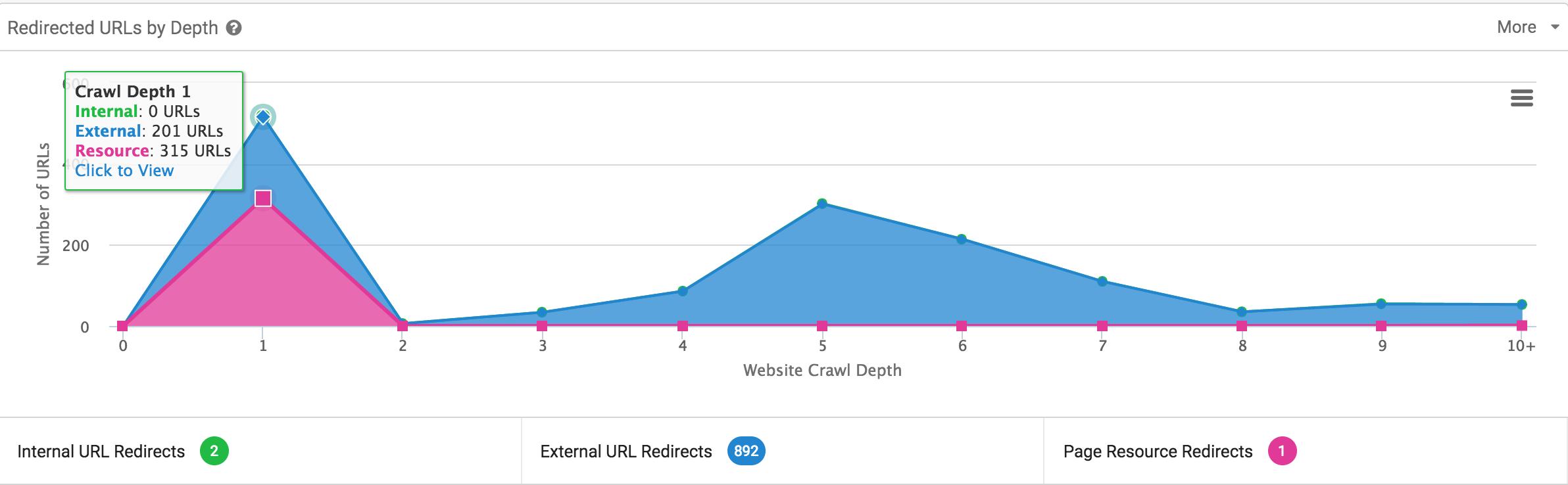 redirects sitebulb
