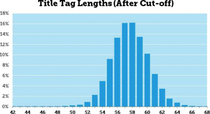title tag lengths