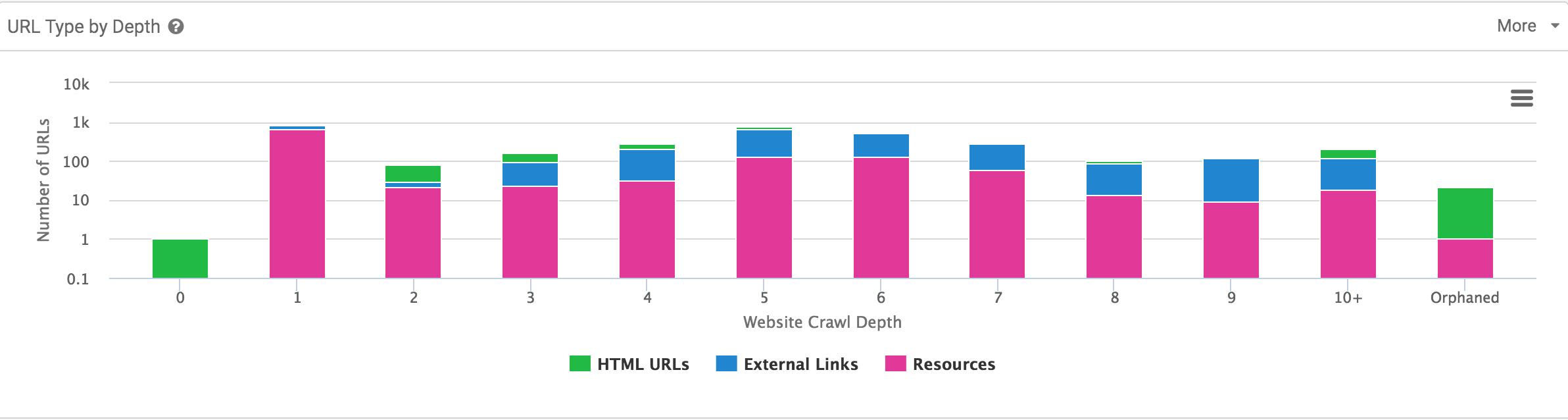 url type depth sitebulb